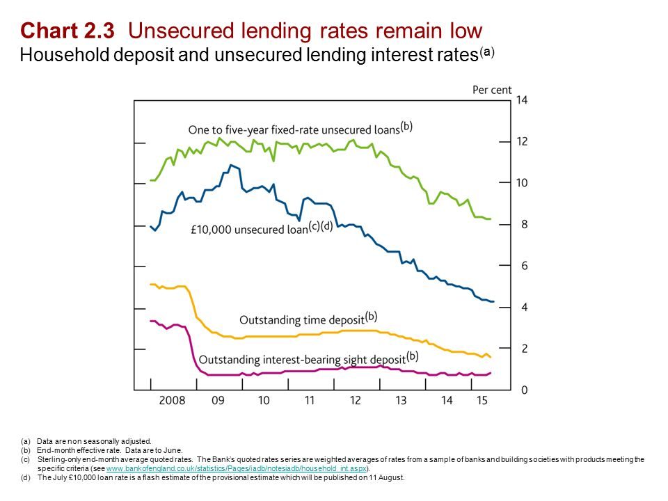 Chart 2.3 Unsecured lending rates remain low Household deposit and unsecured lending interest rates (a) (a)Data are non seasonally adjusted.