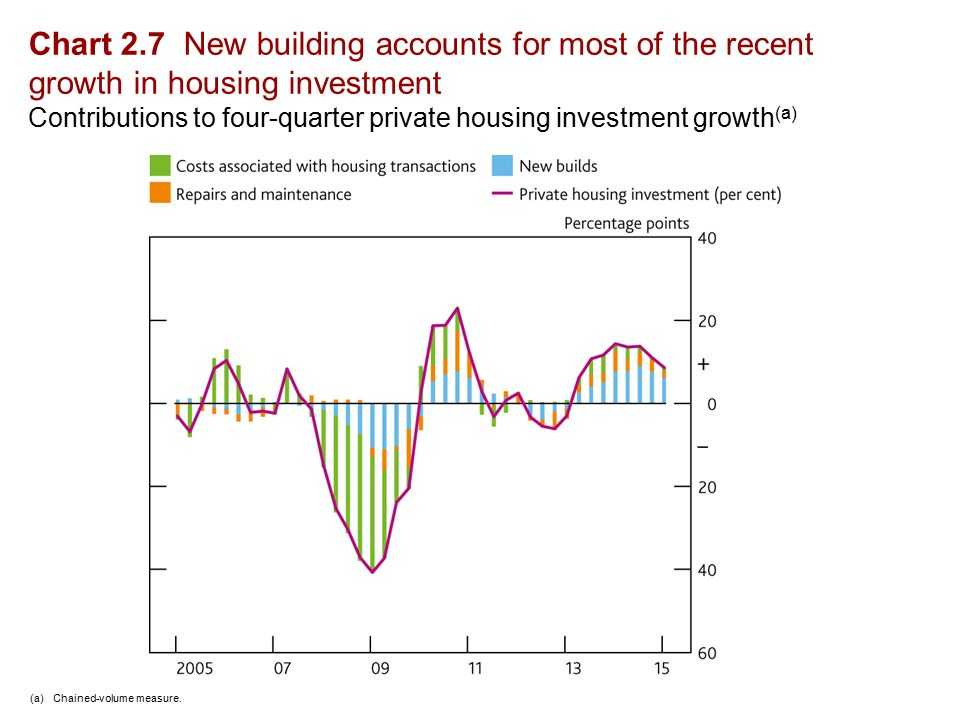 Chart 2.7 New building accounts for most of the recent growth in housing investment Contributions to four-quarter private housing investment growth (a) (a)Chained-volume measure.