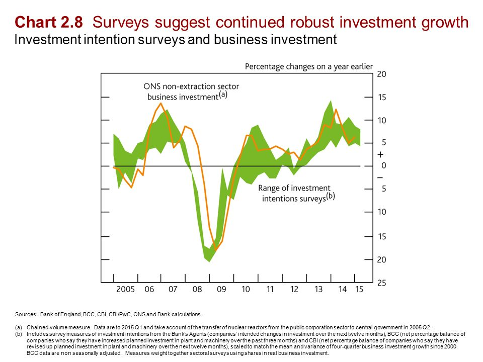 Chart 2.8 Surveys suggest continued robust investment growth Investment intention surveys and business investment Sources: Bank of England, BCC, CBI, CBI/PwC, ONS and Bank calculations.
