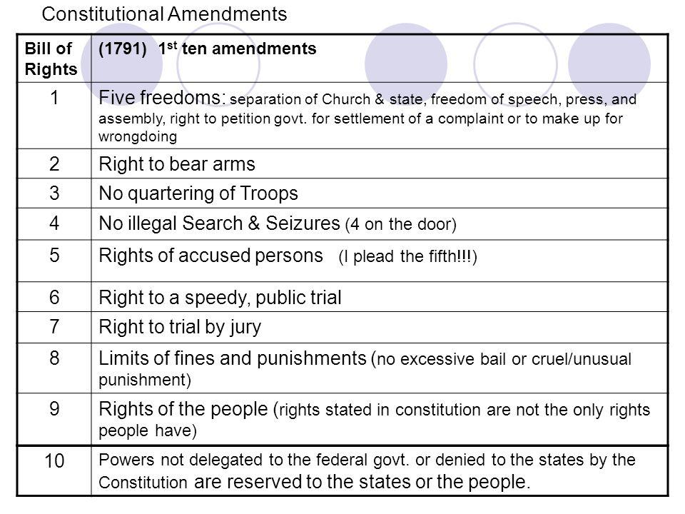 freedom in constitution essay