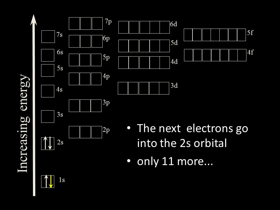 The next electrons go into the 2s orbital only 11 more...