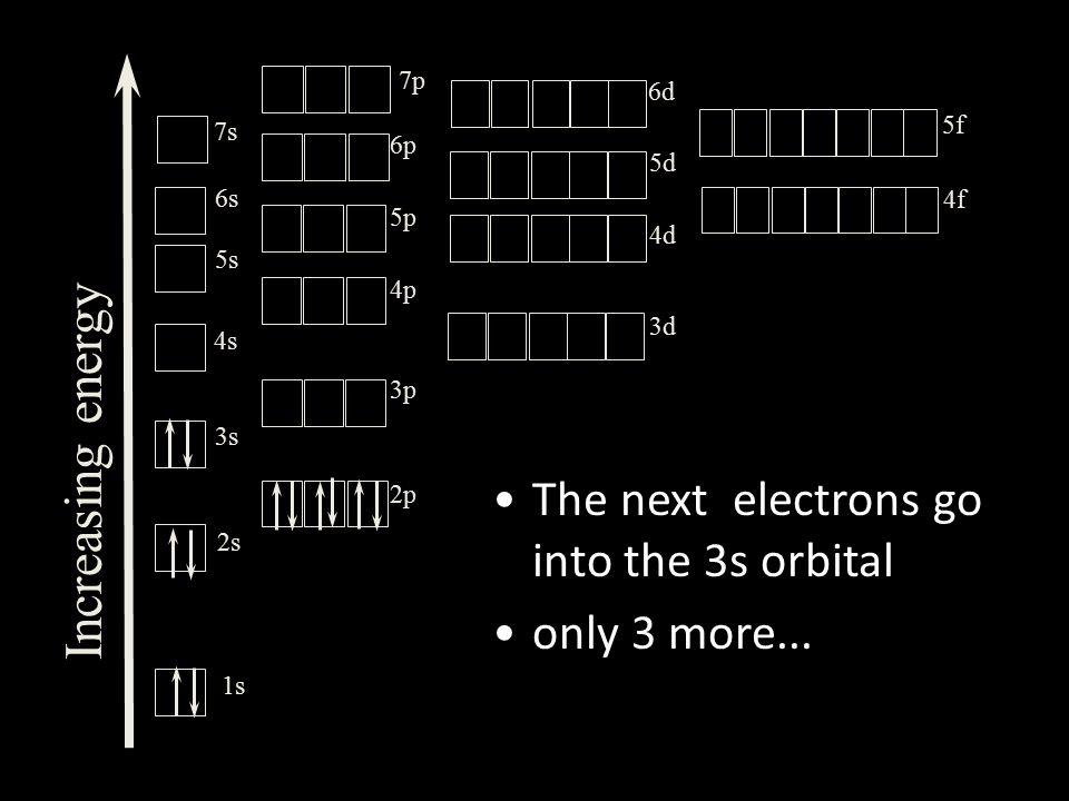 The next electrons go into the 3s orbital only 3 more...