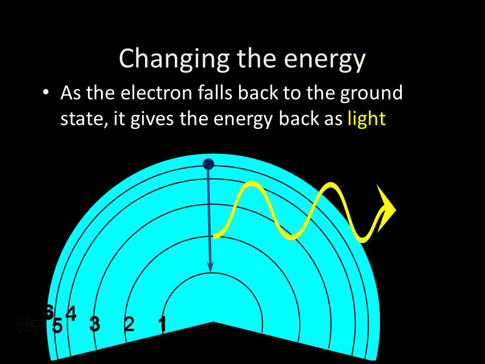 Changing the energy As the electron falls back to the ground state, it gives the energy back as light