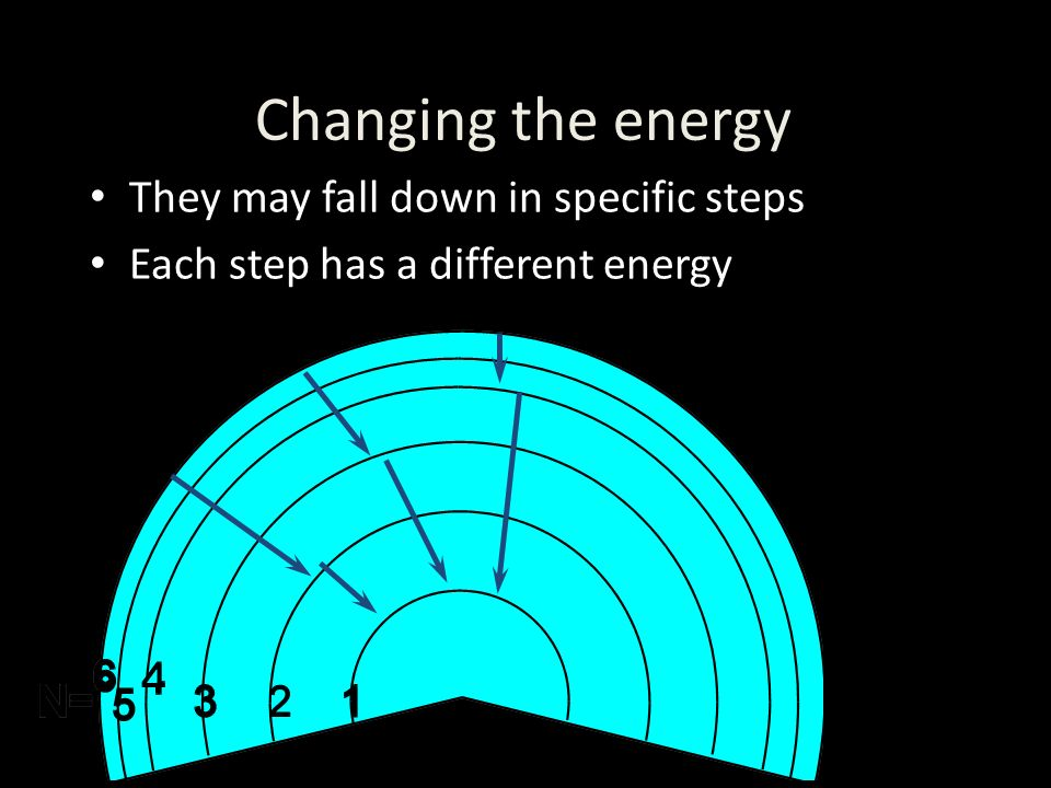 They may fall down in specific steps Each step has a different energy Changing the energy