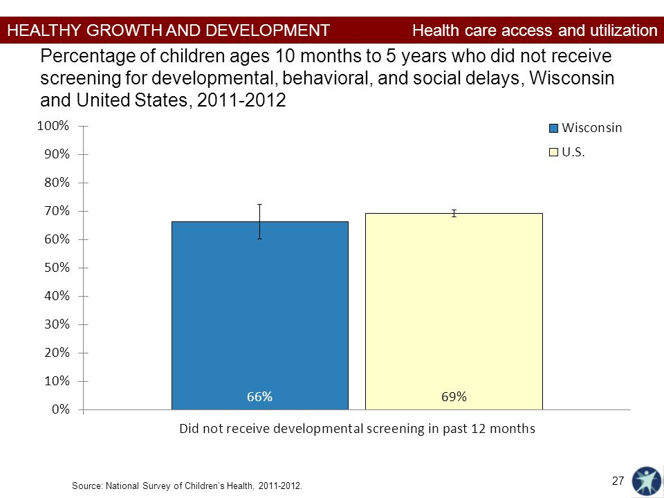 HEALTHY GROWTH AND DEVELOPMENT Percentage of children ages 10 months to 5 years who did not receive screening for developmental, behavioral, and social delays, Wisconsin and United States, Source: National Survey of Children's Health,