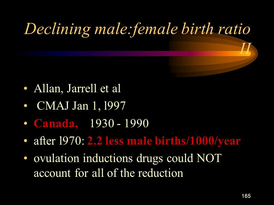 165 Declining male:female birth ratio II Allan, Jarrell et al CMAJ Jan 1, l997 Canada, after l970: 2.2 less male births/1000/year ovulation inductions drugs could NOT account for all of the reduction