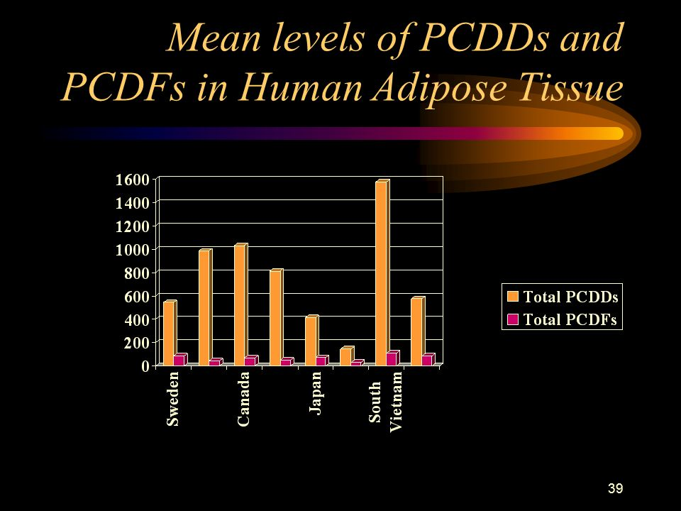 39 Mean levels of PCDDs and PCDFs in Human Adipose Tissue