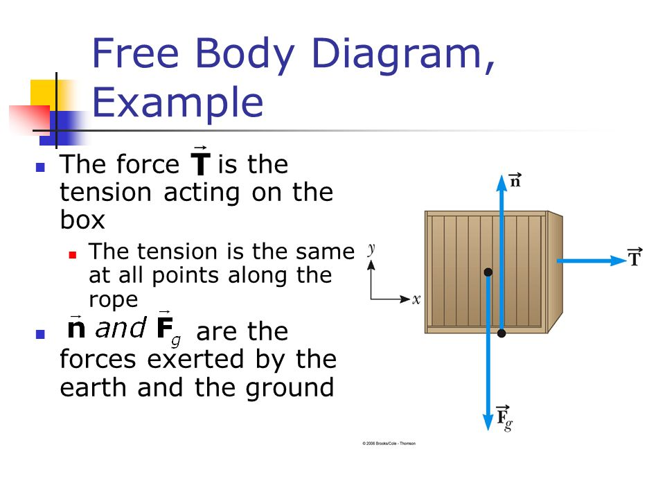 Free Body Diagram, Example The force is the tension acting on the box The tension is the same at all points along the rope are the forces exerted by the earth and the ground