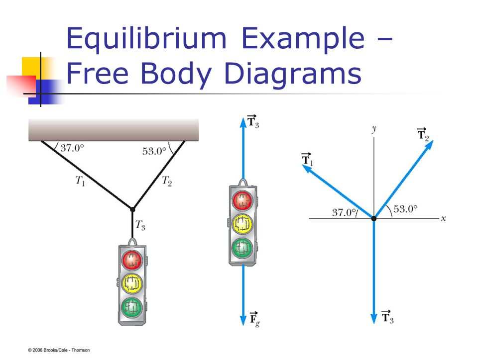Equilibrium Example – Free Body Diagrams