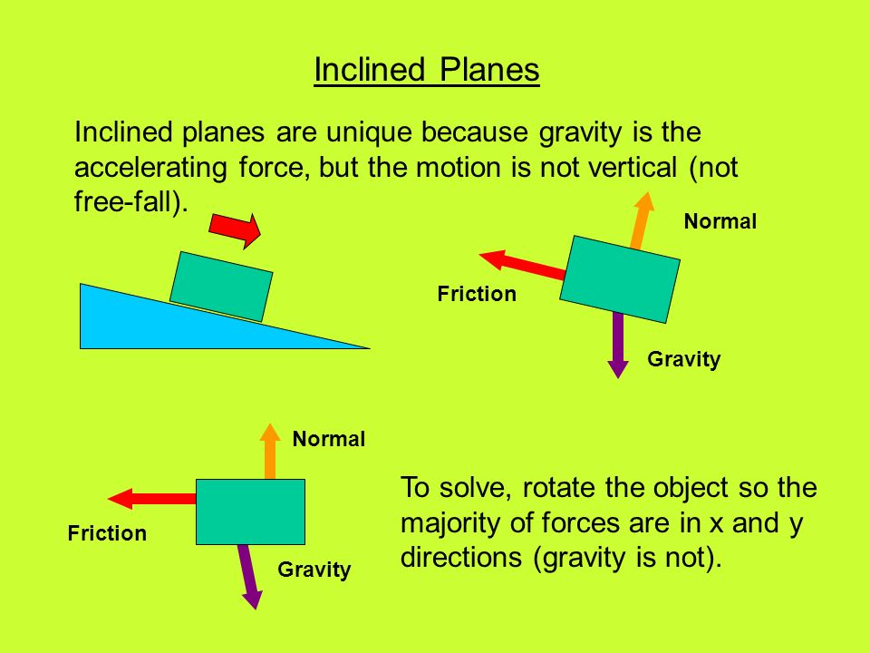 Inclined Planes Inclined planes are unique because gravity is the accelerating force, but the motion is not vertical (not free-fall).