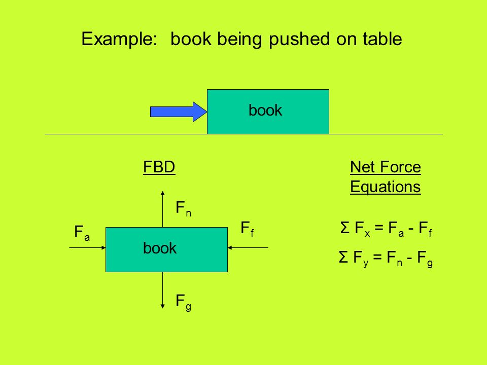 Example: book being pushed on table Σ F x = F a - F f Σ F y = F n - F g FaFa FfFf FnFn FgFg book FBDNet Force Equations