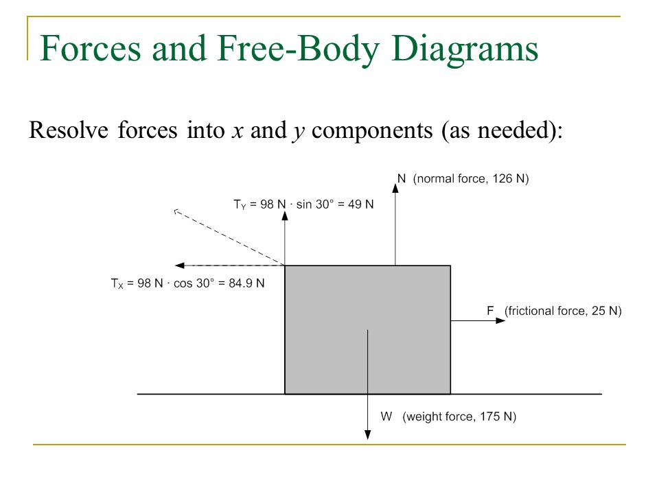 Forces and Free-Body Diagrams Resolve forces into x and y components (as needed):