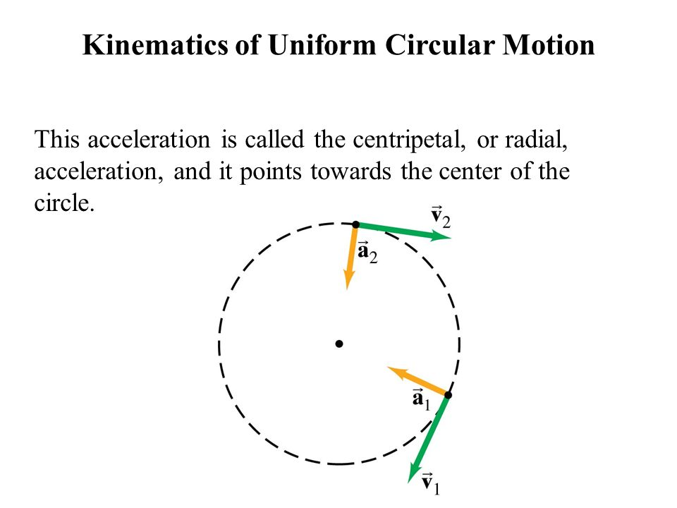 Kinematics of Uniform Circular Motion Looking at the change in velocity in the limit that the time interval becomes infinitesimally small, we see that