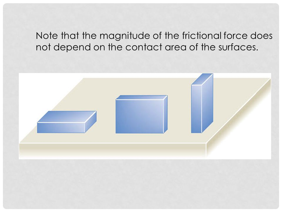 Note that the magnitude of the frictional force does not depend on the contact area of the surfaces.