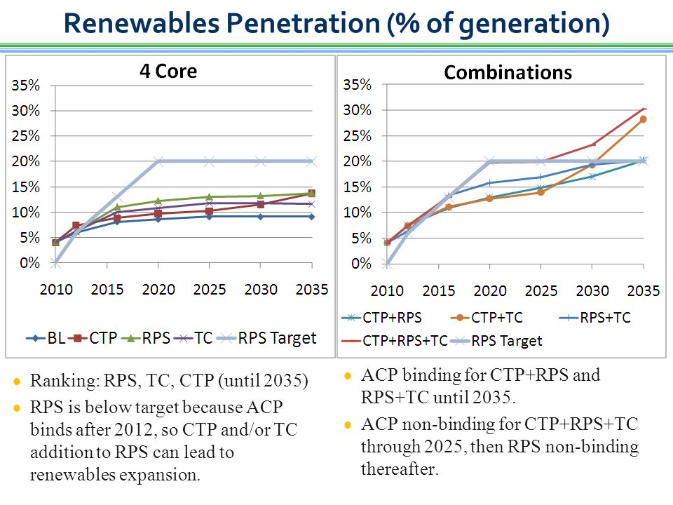 Renewables Penetration (% of generation)  Ranking: RPS, TC, CTP (until 2035)  RPS is below target because ACP binds after 2012, so CTP and/or TC addition to RPS can lead to renewables expansion.