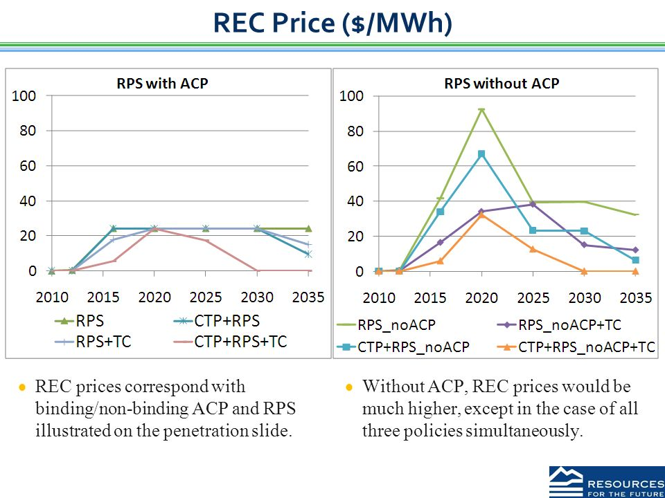 REC Price ($/MWh)  REC prices correspond with binding/non-binding ACP and RPS illustrated on the penetration slide.