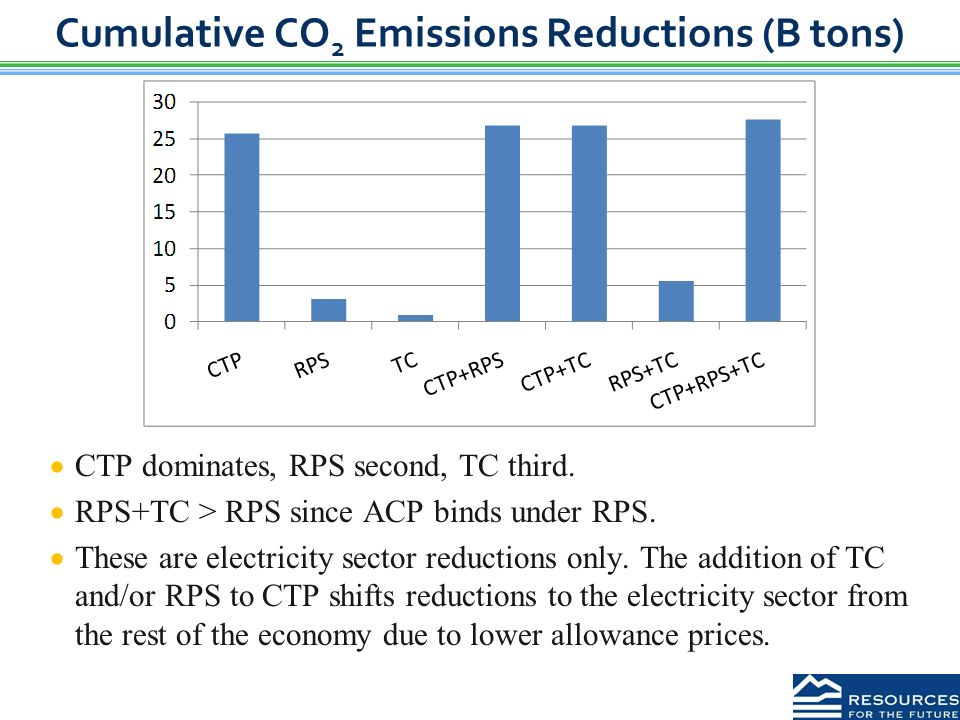 Cumulative CO 2 Emissions Reductions (B tons)  CTP dominates, RPS second, TC third.