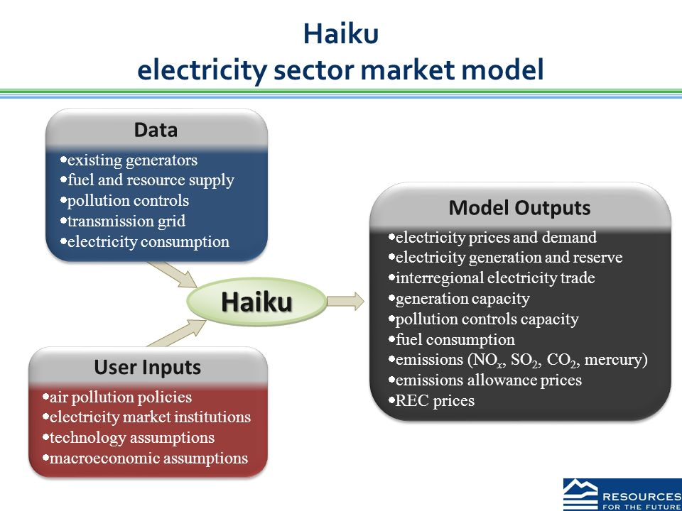 Haiku electricity sector market model Model Outputs  electricity prices and demand  electricity generation and reserve  interregional electricity trade  generation capacity  pollution controls capacity  fuel consumption  emissions (NO x, SO 2, CO 2, mercury)  emissions allowance prices  REC prices Model Outputs  electricity prices and demand  electricity generation and reserve  interregional electricity trade  generation capacity  pollution controls capacity  fuel consumption  emissions (NO x, SO 2, CO 2, mercury)  emissions allowance prices  REC prices User Inputs  air pollution policies  electricity market institutions  technology assumptions  macroeconomic assumptions User Inputs  air pollution policies  electricity market institutions  technology assumptions  macroeconomic assumptions Data  existing generators  fuel and resource supply  pollution controls  transmission grid  electricity consumption Data  existing generators  fuel and resource supply  pollution controls  transmission grid  electricity consumption HaikuHaiku
