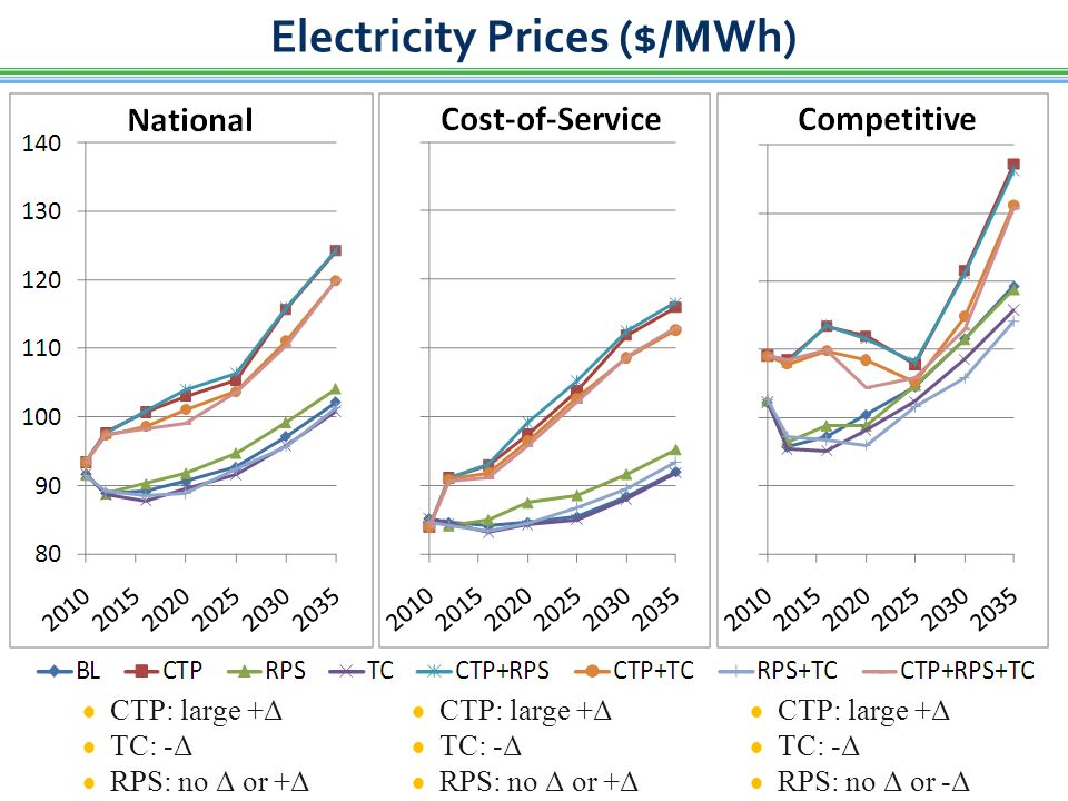 Electricity Prices ($/MWh)  CTP: large +Δ  TC: -Δ  RPS: no Δ or +Δ  CTP: large +Δ  TC: -Δ  RPS: no Δ or -Δ  CTP: large +Δ  TC: -Δ  RPS: no Δ or +Δ