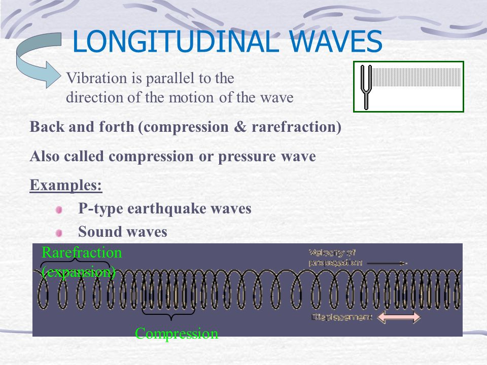 LONGITUDINAL WAVES Back and forth (compression & rarefraction) Also called compression or pressure wave Examples: P-type earthquake waves Sound waves Vibration is parallel to the direction of the motion of the wave Rarefraction (expansion) Compression