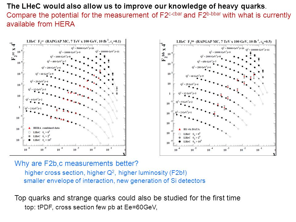 The LHeC would also allow us to improve our knowledge of heavy quarks.