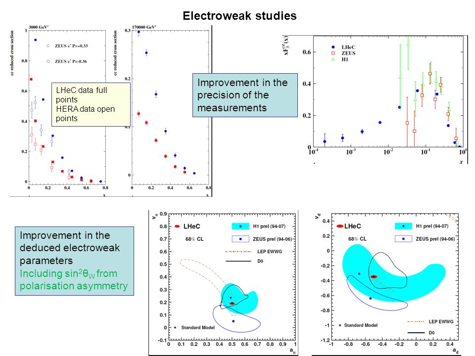 Electroweak studies LHeC data full points HERA data open points Improvement in the precision of the measurements Improvement in the deduced electroweak parameters Including sin 2 θ W from polarisation asymmetry