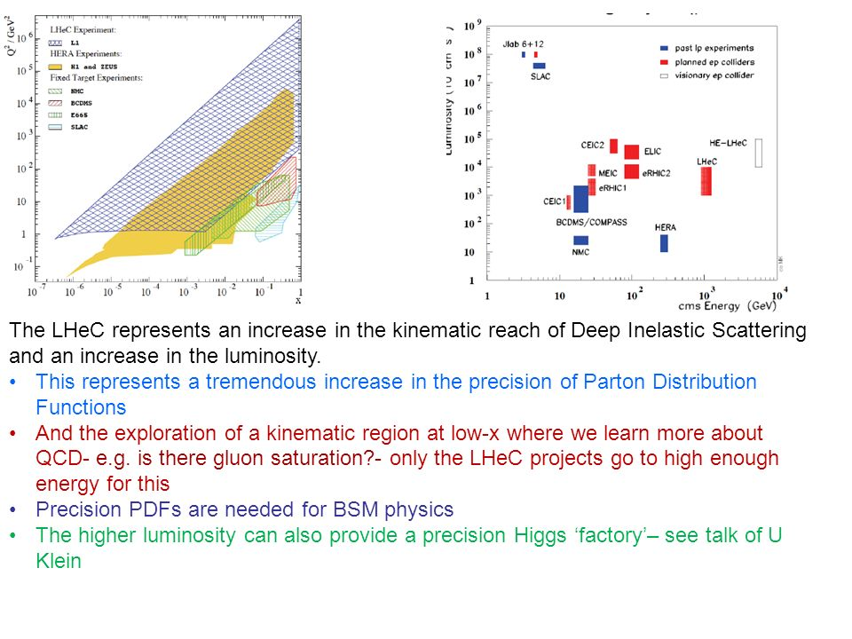 The LHeC represents an increase in the kinematic reach of Deep Inelastic Scattering and an increase in the luminosity.