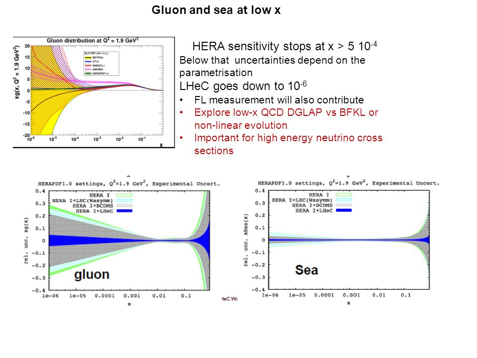 Gluon and sea at low x HERA sensitivity stops at x > Below that uncertainties depend on the parametrisation LHeC goes down to FL measurement will also contribute Explore low-x QCD DGLAP vs BFKL or non-linear evolution Important for high energy neutrino cross sections