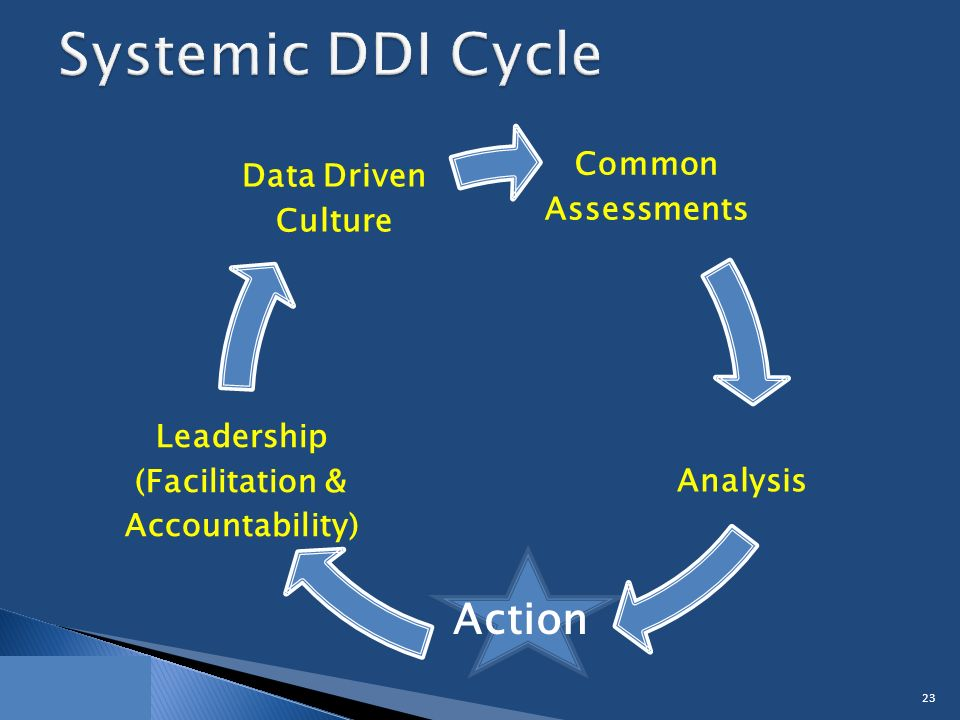 Common Assessments Analysis Leadership (Facilitation & Accountability) Data Driven Culture 23 Action