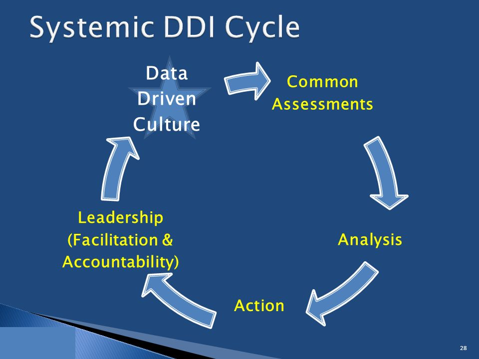 Common Assessments Analysis Leadership (Facilitation & Accountability) Data Driven Culture 28 Action