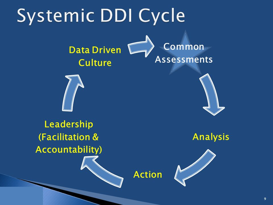Common Assessments Analysis Leadership (Facilitation & Accountability) Data Driven Culture 9 Action