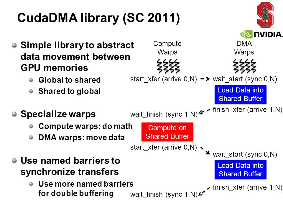 CudaDMA library (SC 2011) Simple library to abstract data movement between GPU memories Global to shared Shared to global Specialize warps Compute warps: do math DMA warps: move data Use named barriers to synchronize transfers Use more named barriers for double buffering Compute Warps DMA Warps start_xfer (arrive 0,N)wait_start (sync 0,N) finish_xfer (arrive 1,N) wait_start (sync 0,N) wait_finish (sync 1,N) start_xfer (arrive 0,N) Load Data into Shared Buffer Compute on Shared Buffer Load Data into Shared Buffer wait_finish (sync 1,N) finish_xfer (arrive 1,N)
