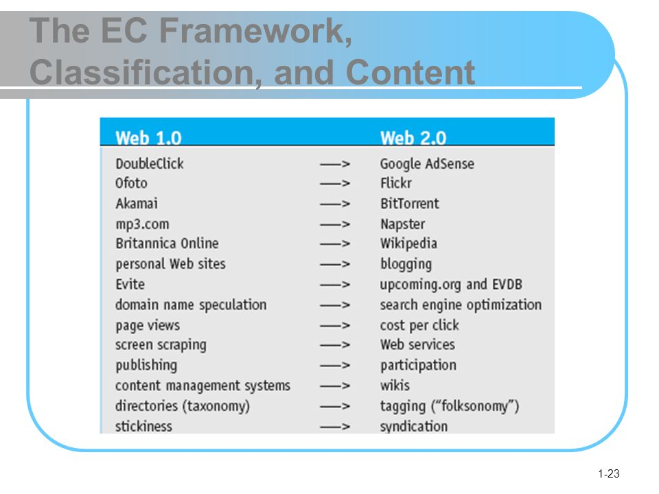 1-23 The EC Framework, Classification, and Content