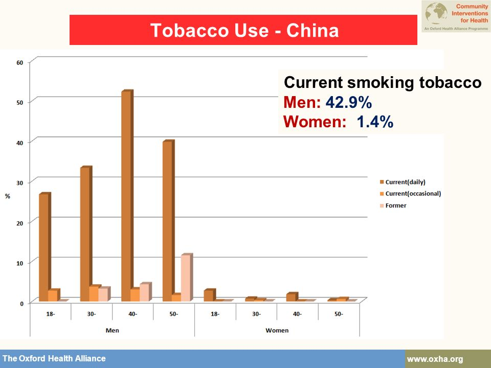 The Oxford Health Alliance   The Oxford Health Alliance   Tobacco Use - China Current smoking tobacco Men: 42.9% Women: 1.4%