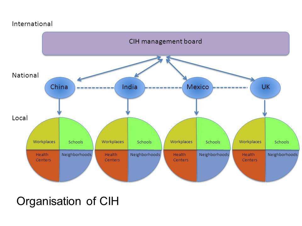 CIH management board International National Local China IndiaMexicoUK NeighborhoodsHealth Centers Workplaces Schools NeighborhoodsHealth Centers Workplaces Schools NeighborhoodsHealth Centers Workplaces Schools NeighborhoodsHealth Centers Workplaces Schools Organisation of CIH
