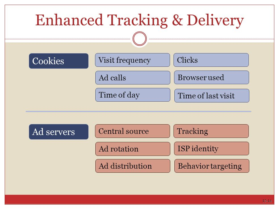 15-14 Enhanced Tracking & Delivery Cookies Visit frequency Ad calls Time of day Browser used Clicks Central source Ad rotation Ad distribution ISP identity Tracking Behavior targeting Ad servers Time of last visit