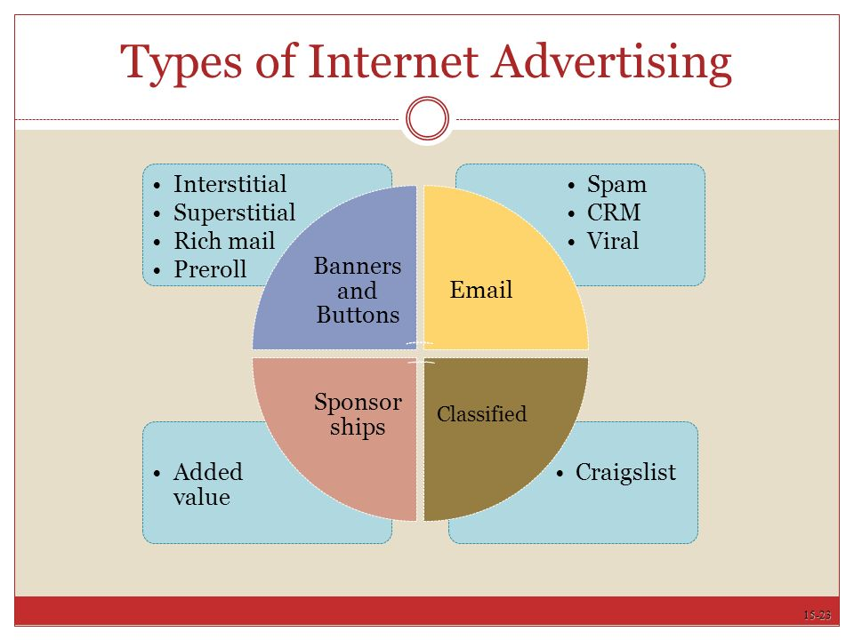 15-23 Types of Internet Advertising CraigslistAdded value Spam CRM Viral Interstitial Superstitial Rich mail Preroll Banners and Buttons  Classified Sponsor ships