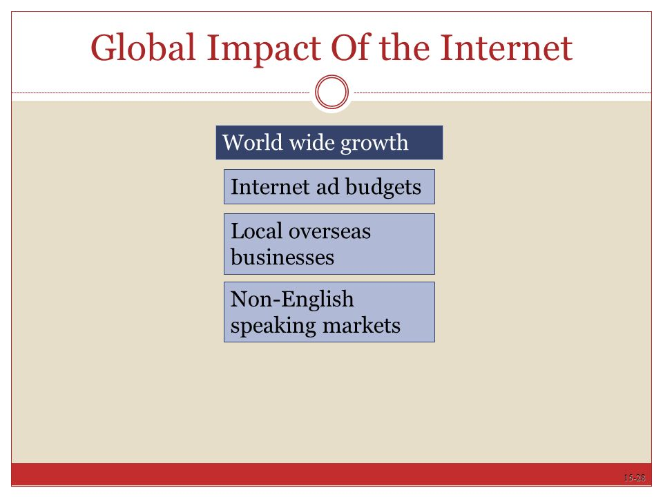 15-28 Global Impact Of the Internet World wide growth Internet ad budgets Local overseas businesses Non-English speaking markets