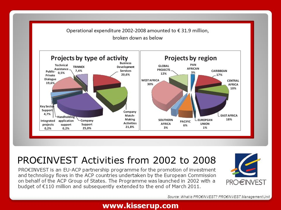 PRO€INVEST Activities from 2002 to 2008 PRO€INVEST is an EU-ACP partnership programme for the promotion of investment and technology flows in the ACP countries undertaken by the European Commission on behalf of the ACP Group of States.