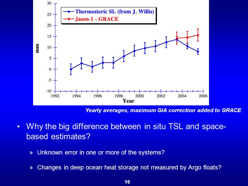 Why the big difference between in situ TSL and space- based estimates.