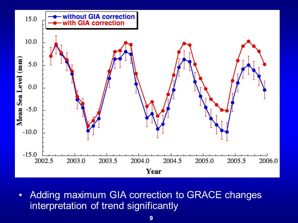 Adding maximum GIA correction to GRACE changes interpretation of trend significantly 9