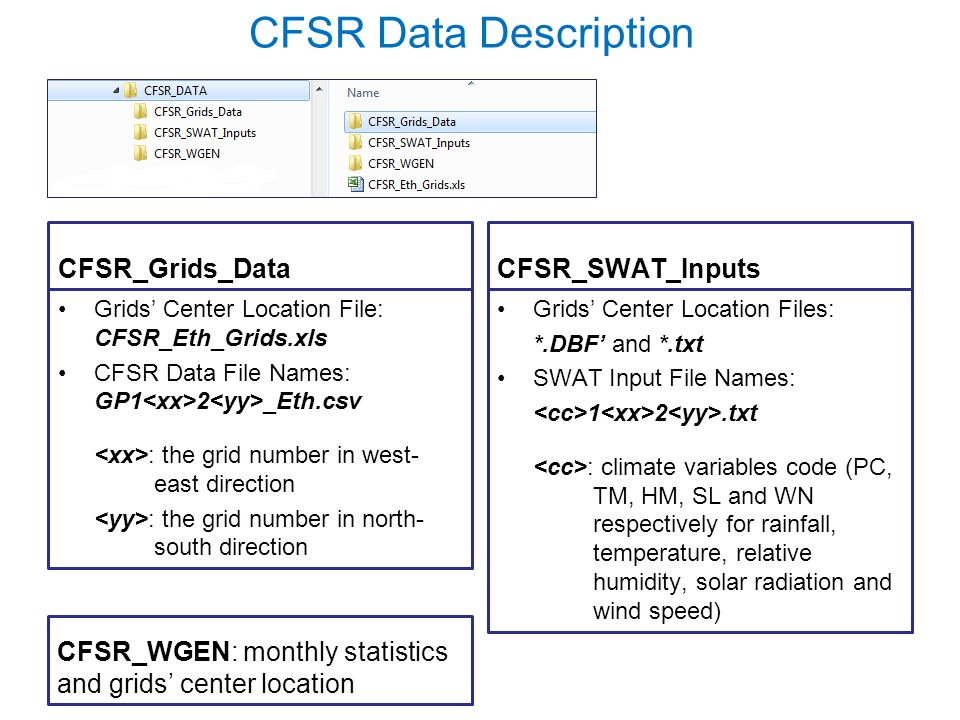 CFSR Data Description CFSR_Grids_Data Grids' Center Location File: CFSR_Eth_Grids.xls CFSR Data File Names: GP1 2 _Eth.csv : the grid number in west- east direction : the grid number in north- south direction CFSR_SWAT_Inputs Grids' Center Location Files: *.DBF' and *.txt SWAT Input File Names: 1 2.txt : climate variables code (PC, TM, HM, SL and WN respectively for rainfall, temperature, relative humidity, solar radiation and wind speed) CFSR_WGEN: monthly statistics and grids' center location