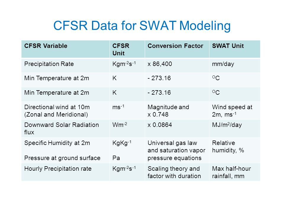 CFSR Data for SWAT Modeling CFSR VariableCFSR Unit Conversion FactorSWAT Unit Precipitation RateKgm -2 s -1 x 86,400mm/day Min Temperature at 2mK OCOC Min Temperature at 2mK OCOC Directional wind at 10m (Zonal and Meridional) ms -1 Magnitude and x Wind speed at 2m, ms -1 Downward Solar Radiation flux Wm -2 x MJ/m 2 /day Specific Humidity at 2m Pressure at ground surface KgKg -1 Pa Universal gas law and saturation vapor pressure equations Relative humidity, % Hourly Precipitation rateKgm -2 s -1 Scaling theory and factor with duration Max half-hour rainfall, mm