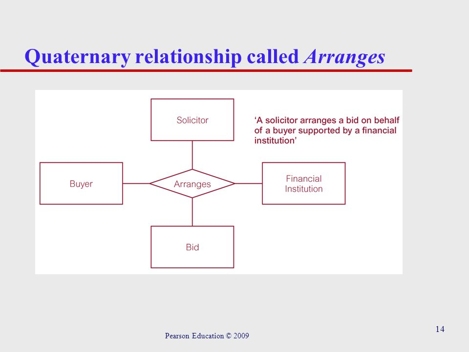 14 Quaternary relationship called Arranges Pearson Education © 2009