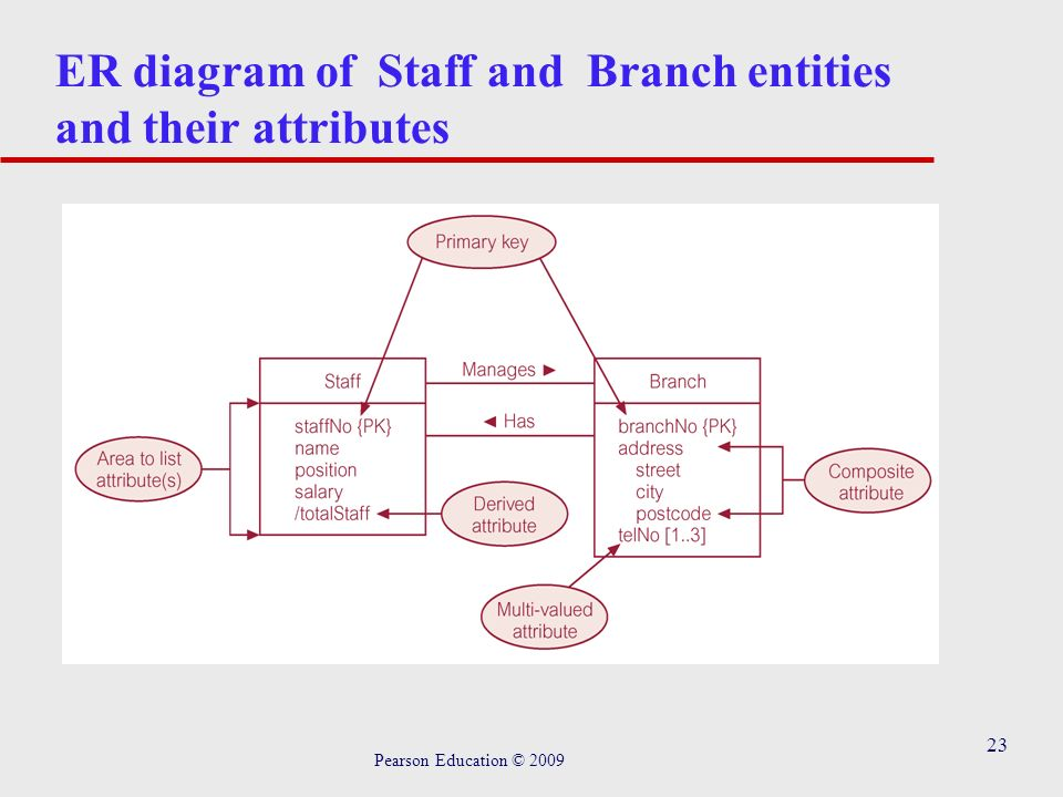 23 ER diagram of Staff and Branch entities and their attributes Pearson Education © 2009