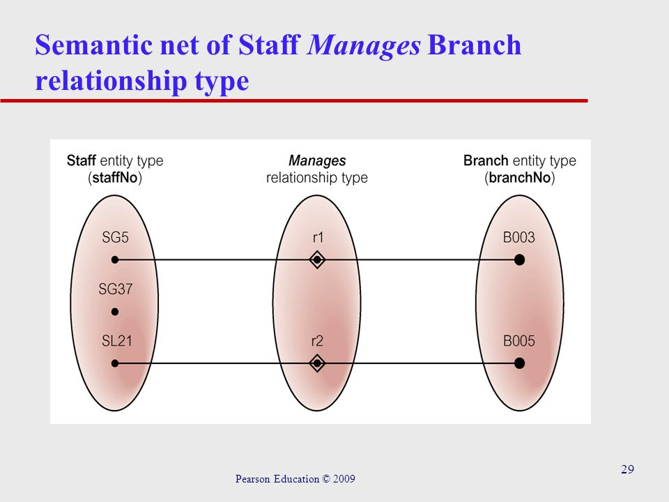 29 Semantic net of Staff Manages Branch relationship type Pearson Education © 2009