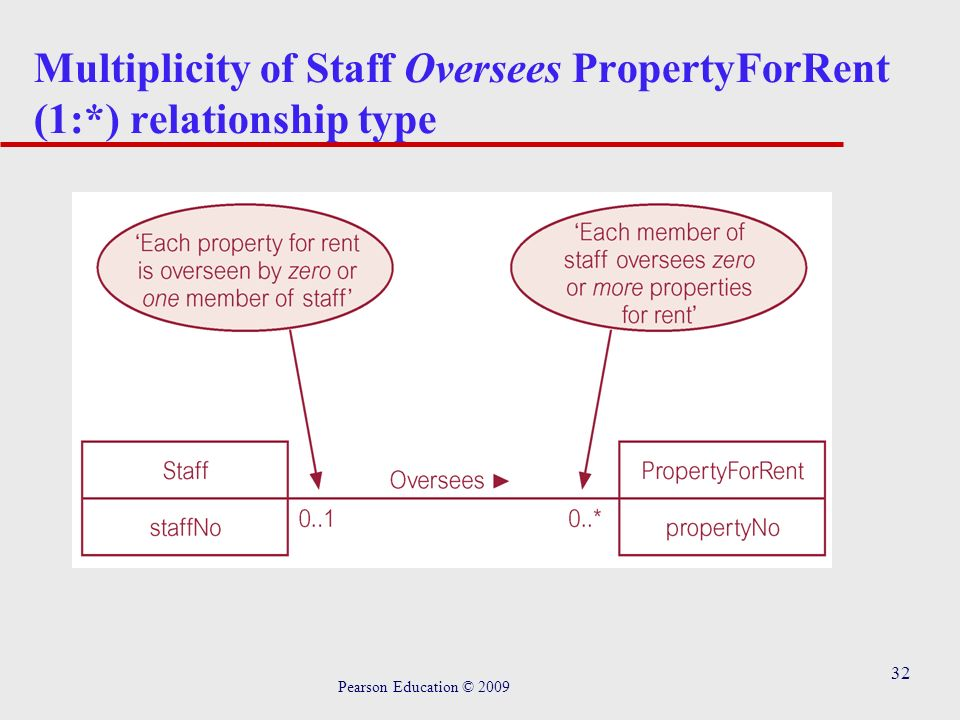 32 Multiplicity of Staff Oversees PropertyForRent (1:*) relationship type Pearson Education © 2009