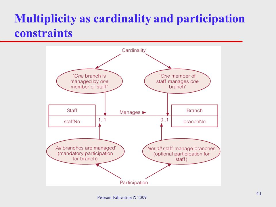 41 Multiplicity as cardinality and participation constraints Pearson Education © 2009