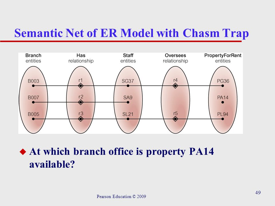 49 Semantic Net of ER Model with Chasm Trap u At which branch office is property PA14 available.