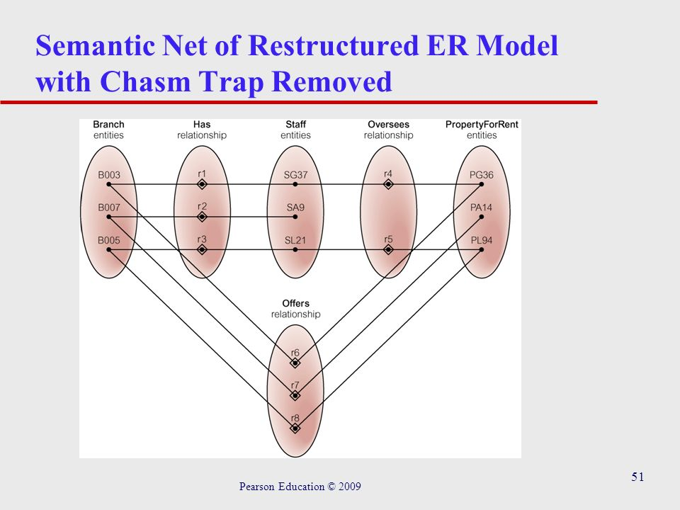 51 Semantic Net of Restructured ER Model with Chasm Trap Removed Pearson Education © 2009